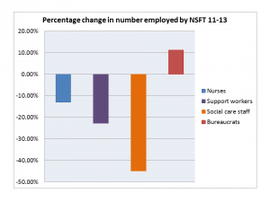 Graphic: Change in numbers of nurses, support workers, social care staff and bureaucrats at NSFT 2011-13