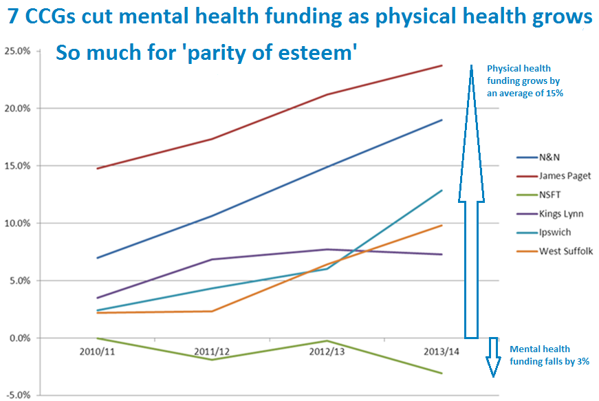 The Chart which shames Norman Lamb and the Seven CCGs (and NSFT too) cropped