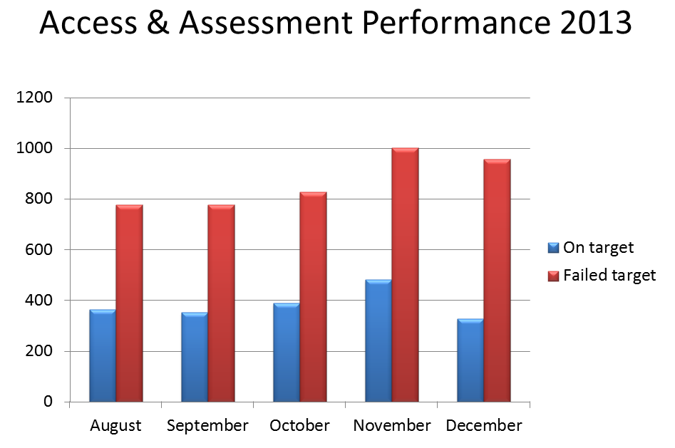 AAT Performance Graph
