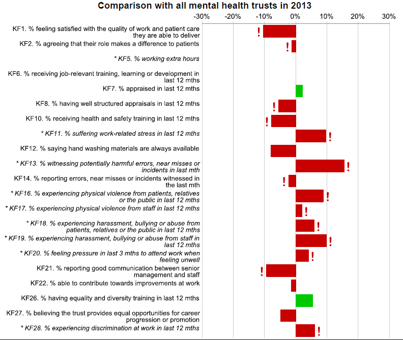 2013 Staff Survey NSFT Comparison Chart