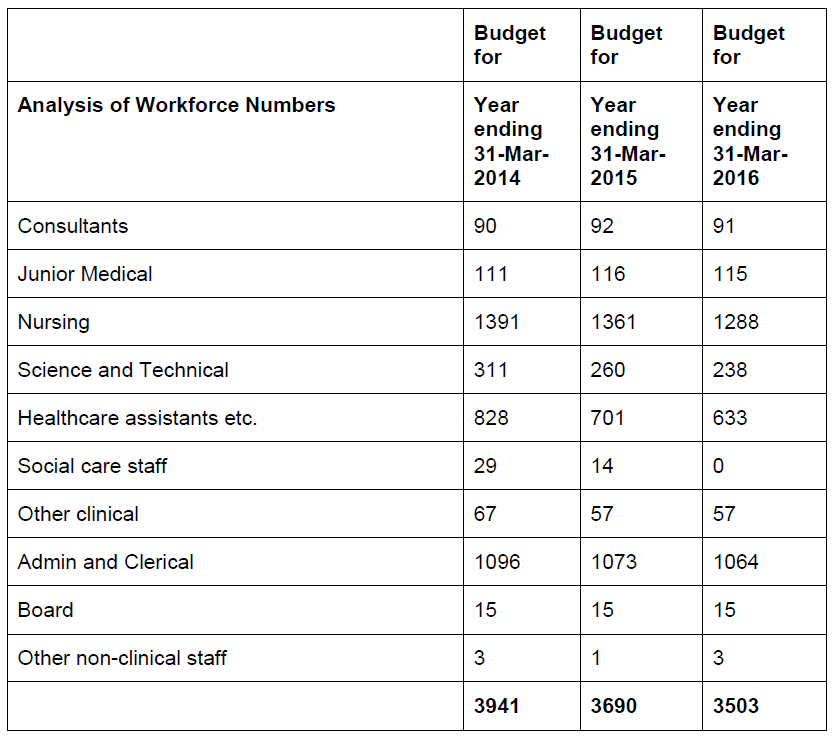 Analysis of Worforce Numbers from NSFT 2014-16 Year Operational Plan