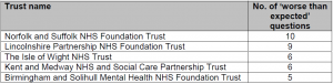 CQC 2014 Community Mental Health Survey: Norfolk & Suffolk NHS Foundation Trust (NSFT) is worst