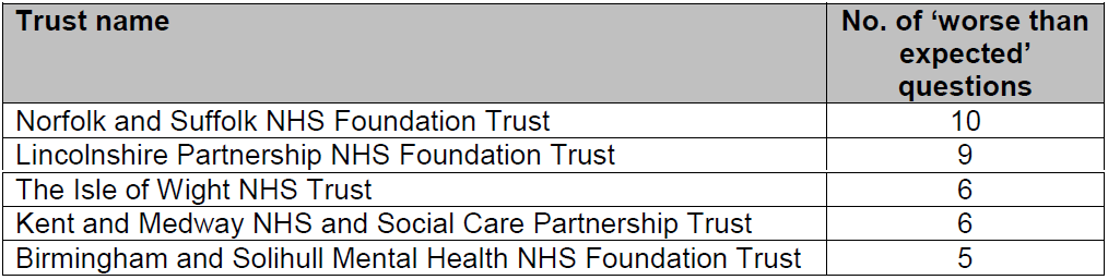Worst performing trusts in CQC 2014 Community Mental Health Survey