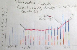 Kept in the Dark: Artist's Impression of chart showing increasing unexpected deaths among those who rely on NSFT