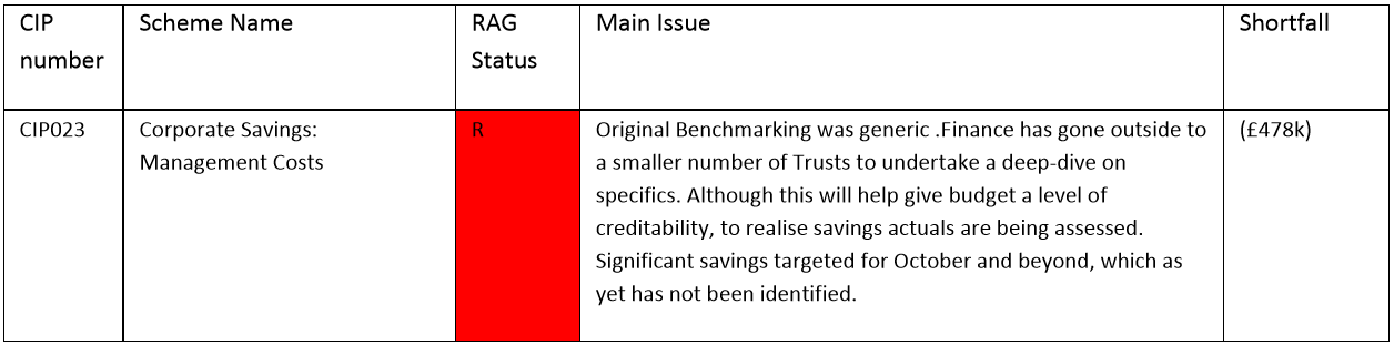 Corporate Savings Management Savings rated red