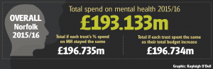 EDP: Figures show that mental health funding in Norfolk and Suffolk is not keeping pace