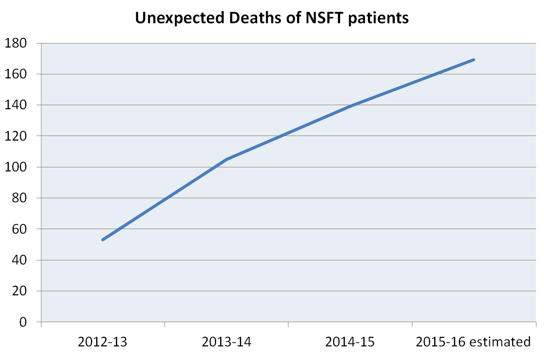 Unexpected deaths of NSFT patients