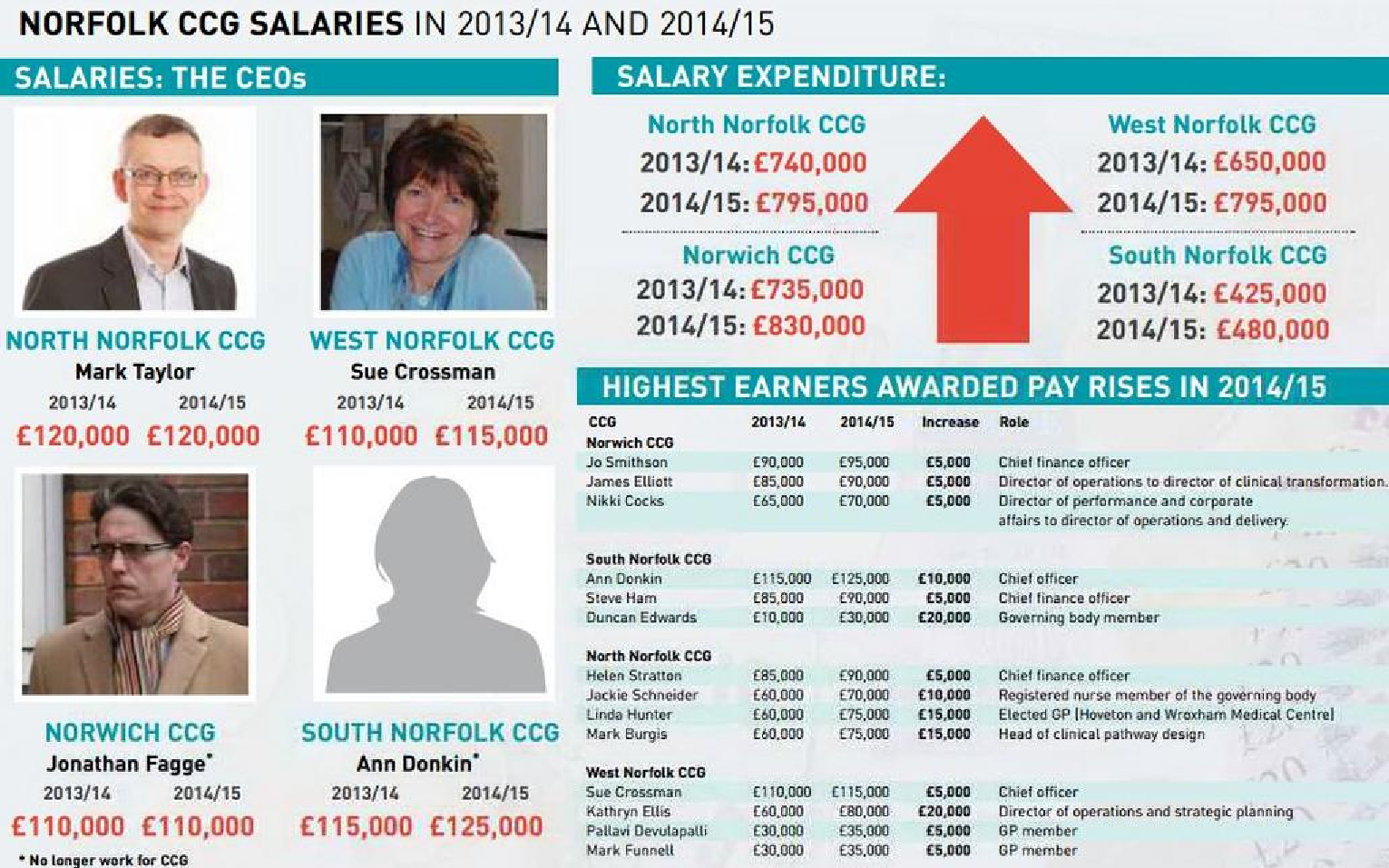 CCG Salaries Infographic from EDP
