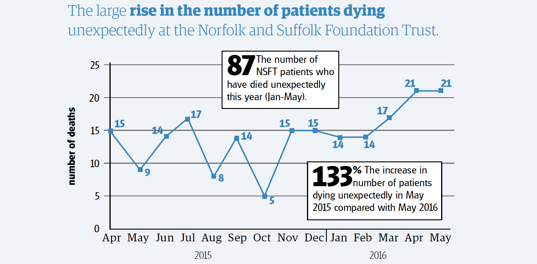 EDP Graphic the large rise in the number of patients dying unexpectedly at the Norfolk and Suffolk Foundation Trust