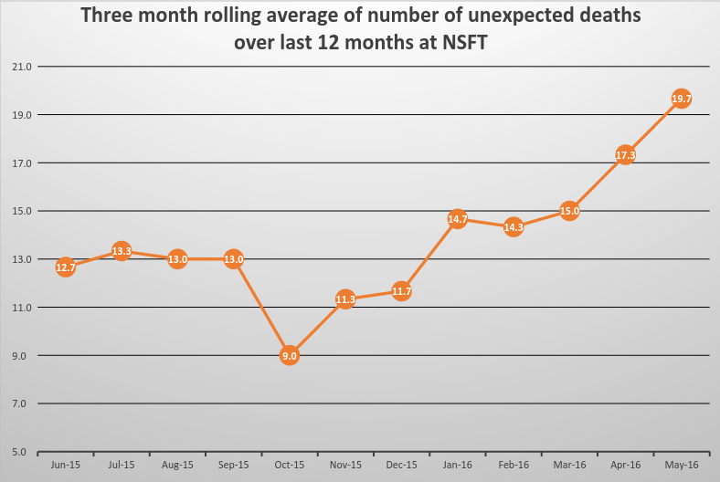 Three month rolling average of number of unexpected deaths over last 12 months at NSFT