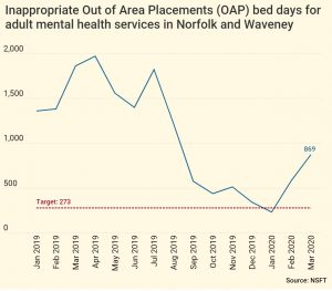 EDP: Mental health trust blasted for 'shocking' fresh rise in out of area placements