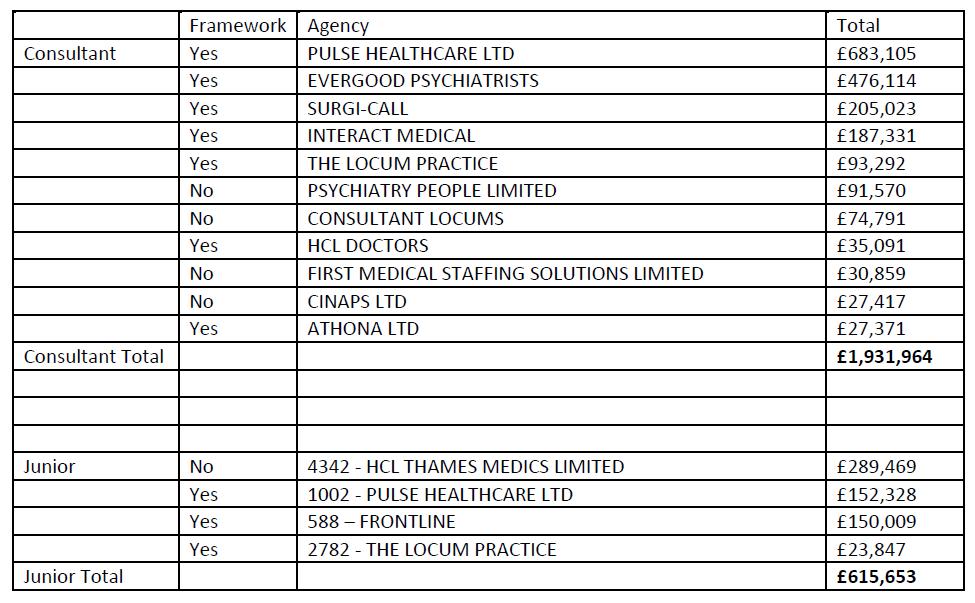 Extraordinary spend on locum doctors