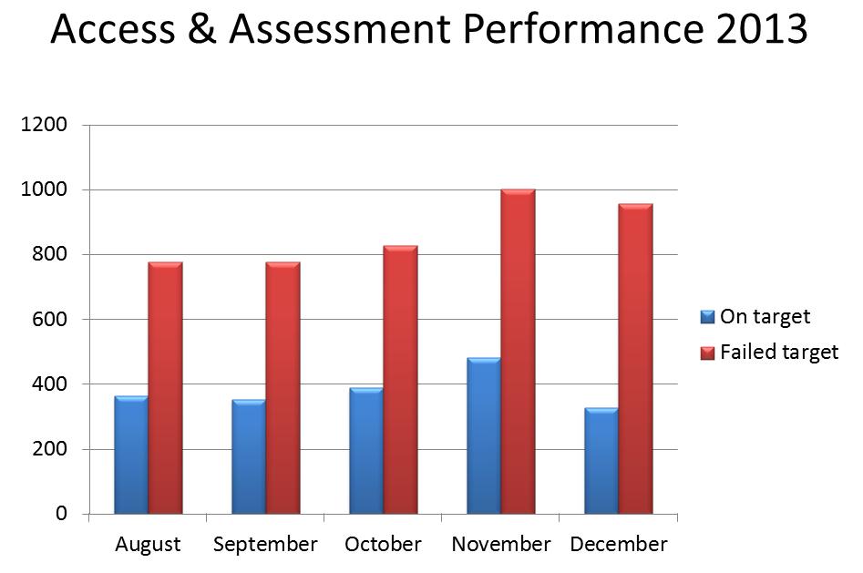 AAT Performance Graph