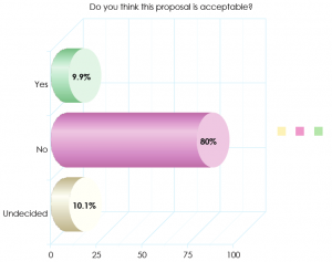 Devastating HealthEast consultation results: less than 10% of respondents accept NSFT's proposals to close beds and move to one site