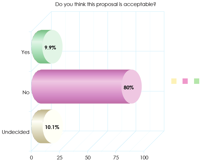 Proposal One Graphic
