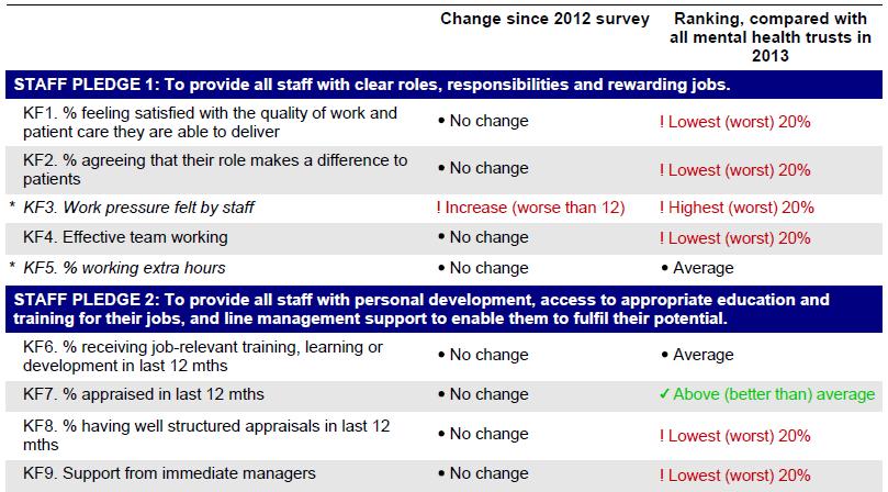 NSFT NHS Staff Survey 2013 Staff Pledge 1