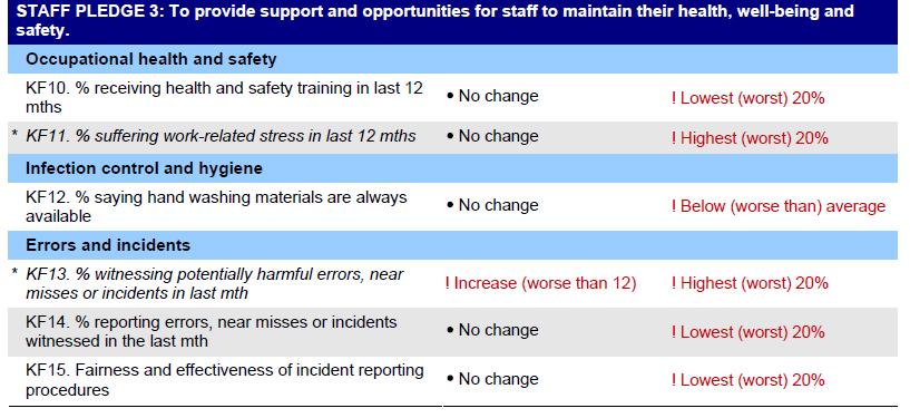 NSFT NHS Staff Survey 2013 Staff Pledge 2