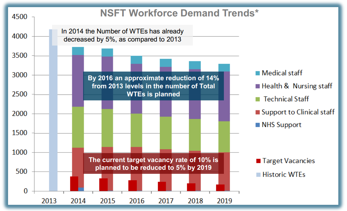 NSFT Worforce Demand Trends from 5 Year Strategic Plan