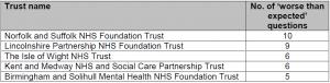CQC 2014 Community Mental Health Survey: Norfolk & Suffolk NHS Foundation Trust (NSFT) is worst