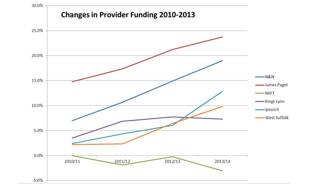 The Chart which shames Norman Lamb and the Seven CCGs (and NSFT too)
