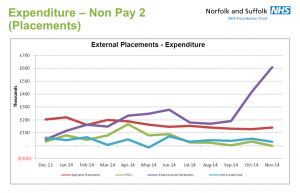 BBC News: Norfolk and Suffolk mental health trust spent £600,000 on out-of-area beds IN ONE MONTH