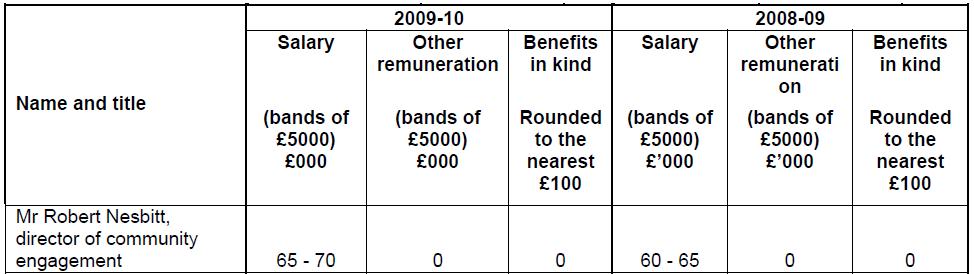 SMHPT Remuneration Report Nesbitt