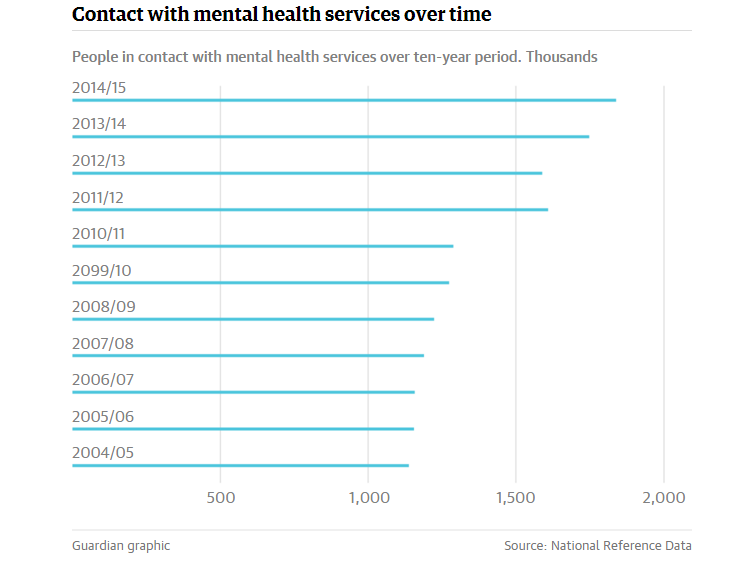 Guardian Contact with mental health services over time