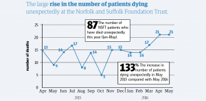 EDP: Graphic - The large rise in the number of patients dying unexpectedly at the NSFT