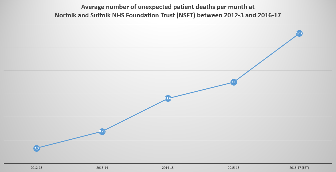 average-number-of-unexpected-patient-deaths-per-month-at-nsft-2012-to-2017