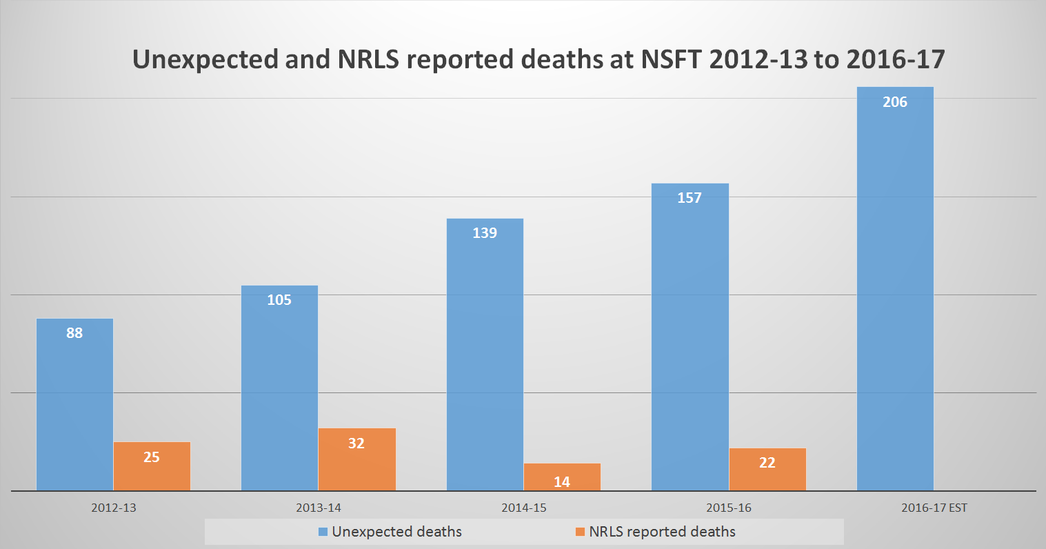 unexpected-and-nrls-reported-deaths-at-nsft-2012-13-to-2016-17-estimated