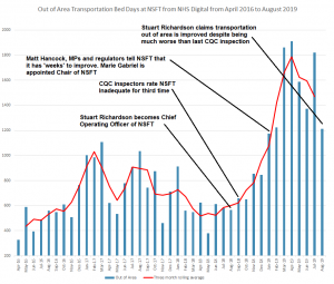 Beds Crisis: Chief Operating Officer Stuart Richardson's paper to the Board vs The Truth in a Graph
